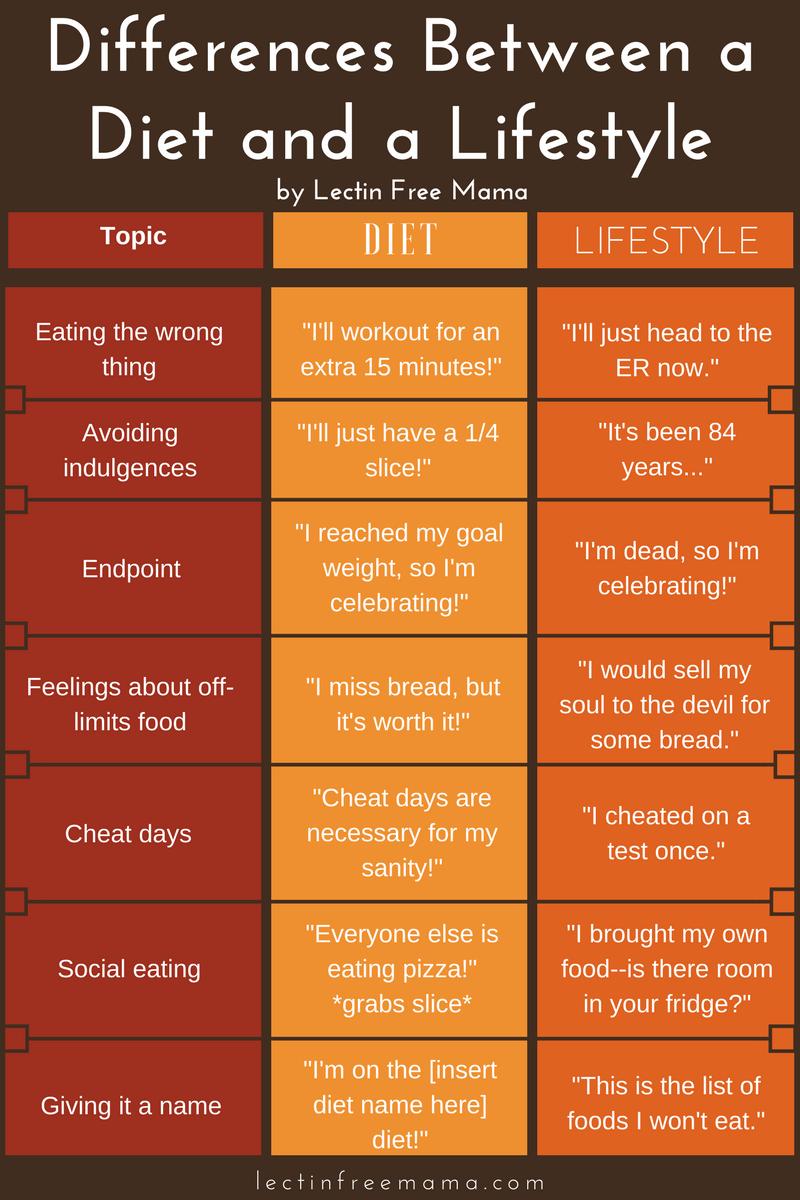 Diet vs. Lifestyle change (4)